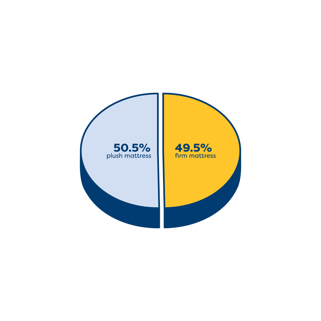 pie graph showing 18-24 results